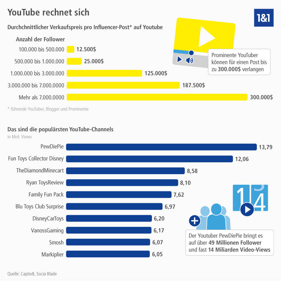 mit-youtube-geld-verdienen