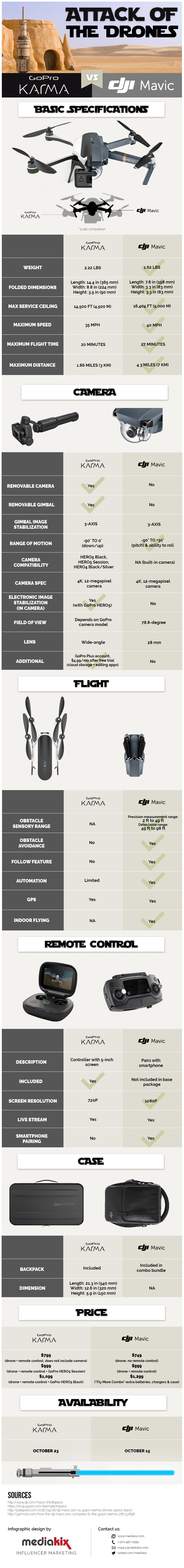 GoPro Karma vs DJI Mavic Pro Comparison Infographic