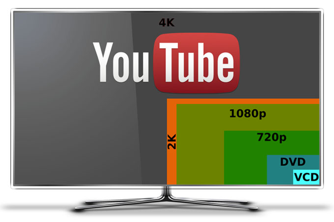 5 Tips You Have to Know About YouTube 4k Video