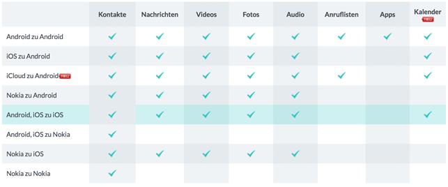 Datentransfer zwischen iOS-Geräten und Sony-Geräten