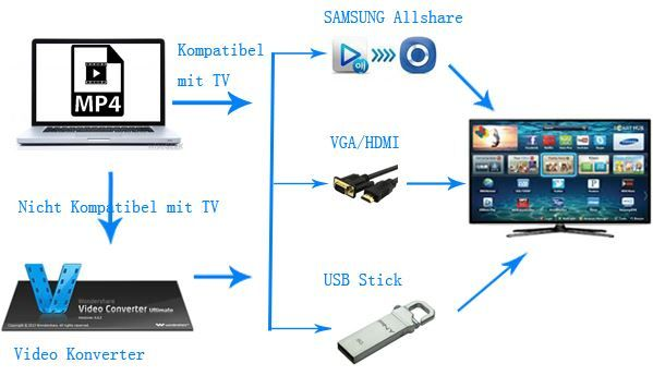 videos auf samsung tv abspielen